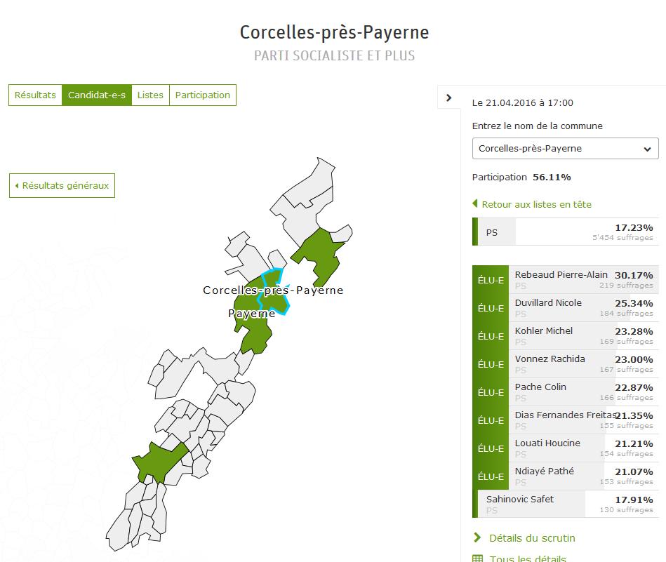 Resultat_corcelles