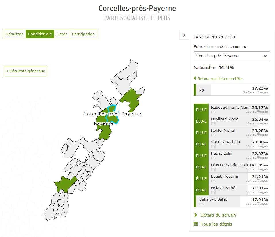 resultat_ecvd2016_corcelles