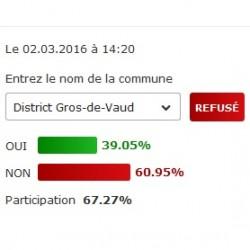 Le Gros-de-Vaud refuse l'initiative UDC !