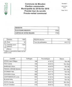 municipalite-resultats-1er-tour-2016-02-28