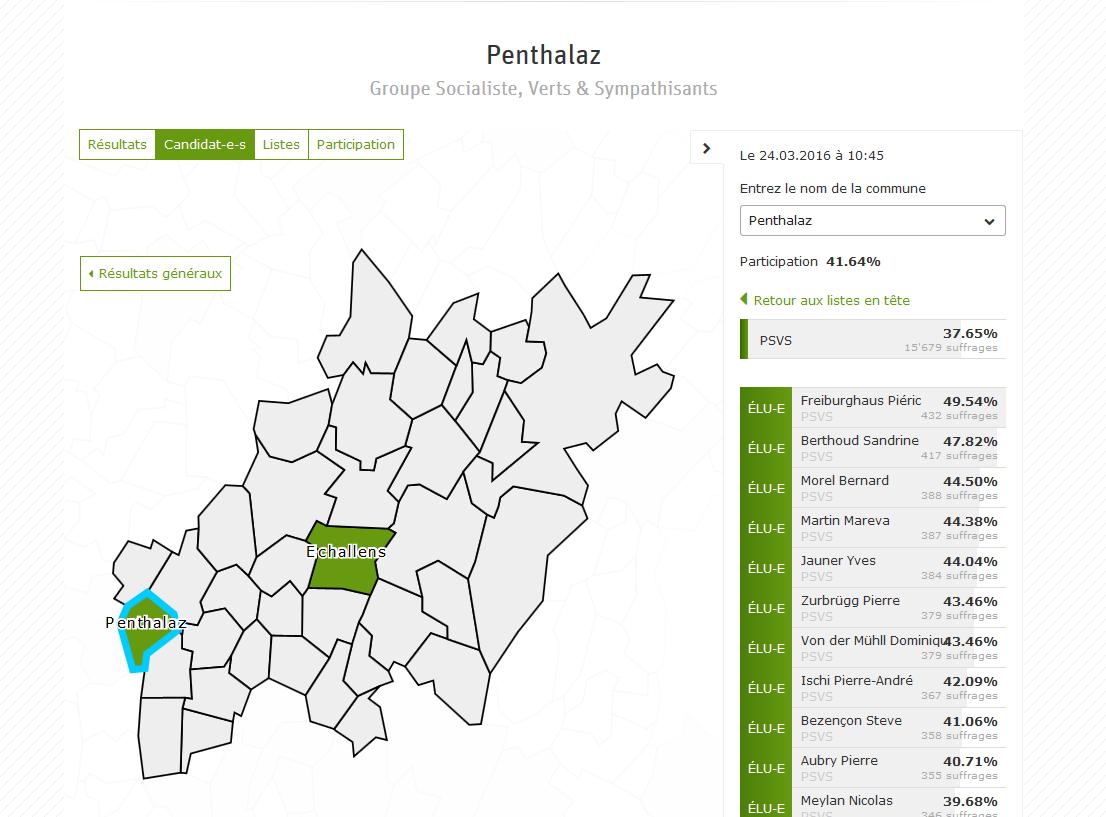 resultat_penthalaz_ecvd2016